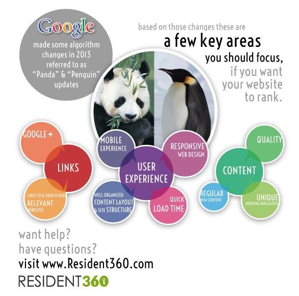 Infographic Google Panda Penguin 2013 algorithm updates